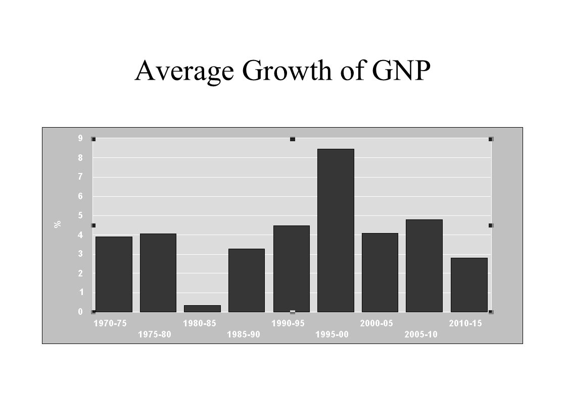 Average Growth of GNP