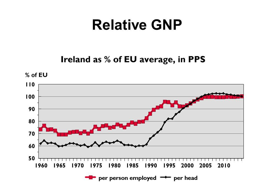 Relative GNP