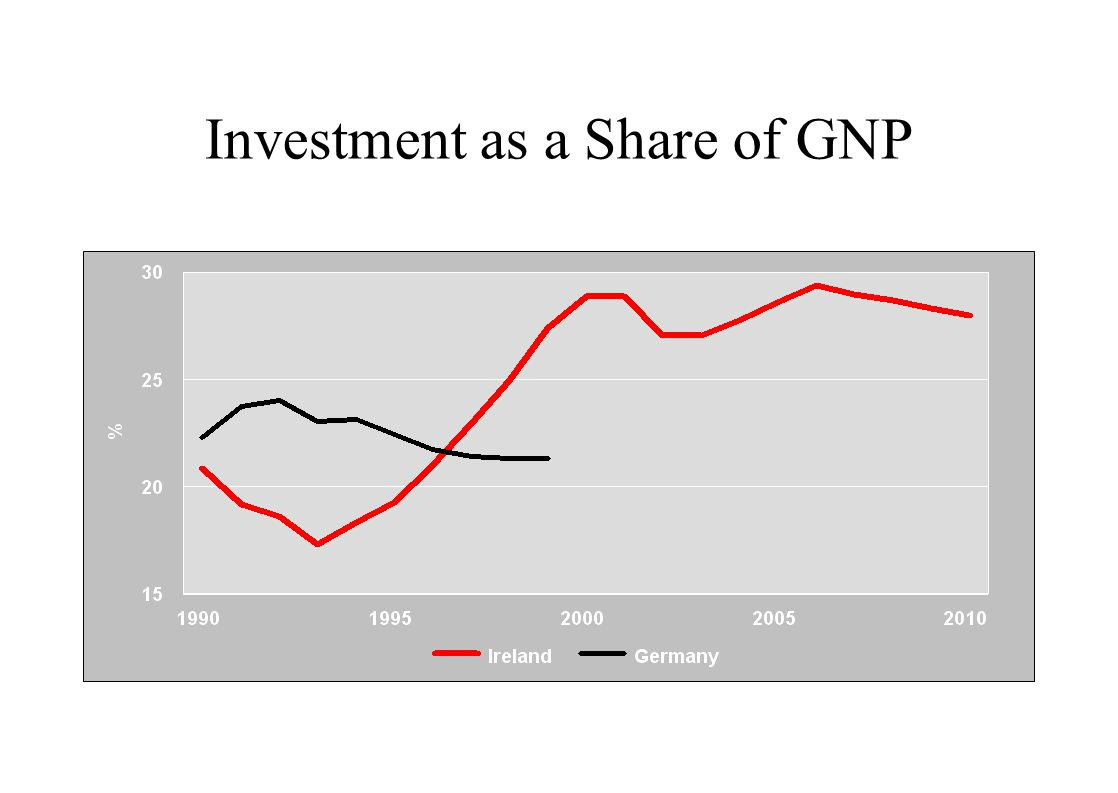 Investment as a Share of GNP
