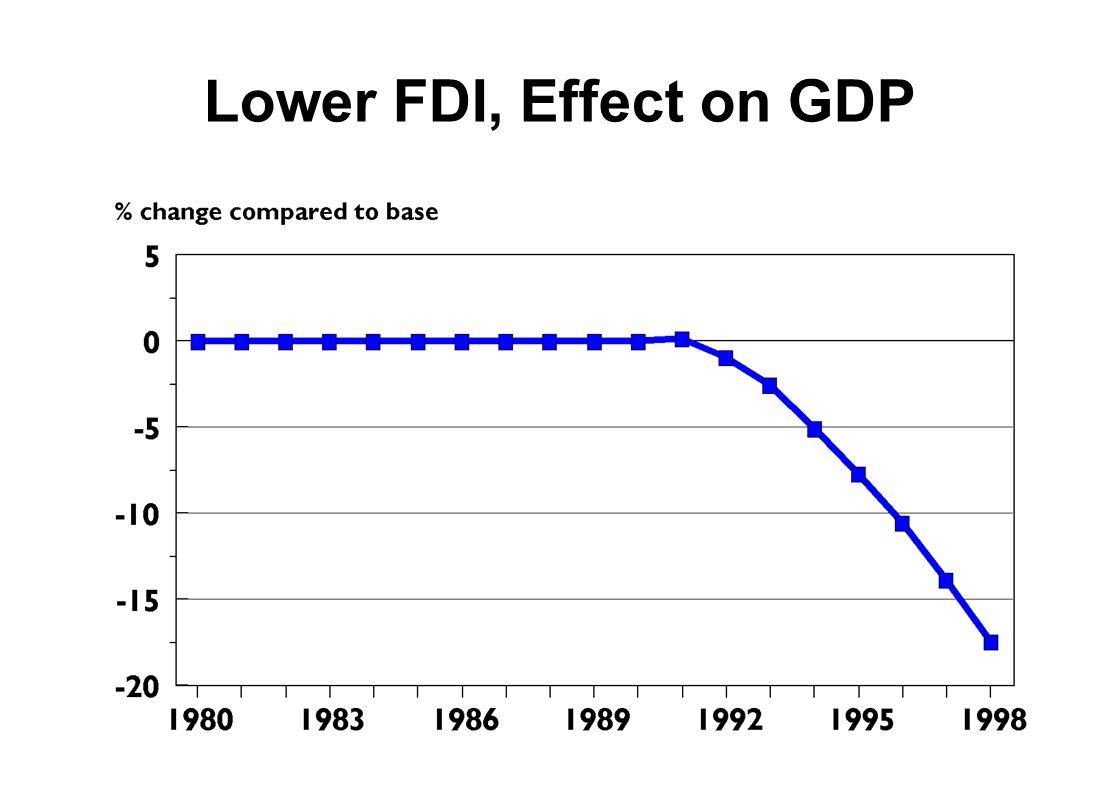 Lower FDI, Effect on GDP