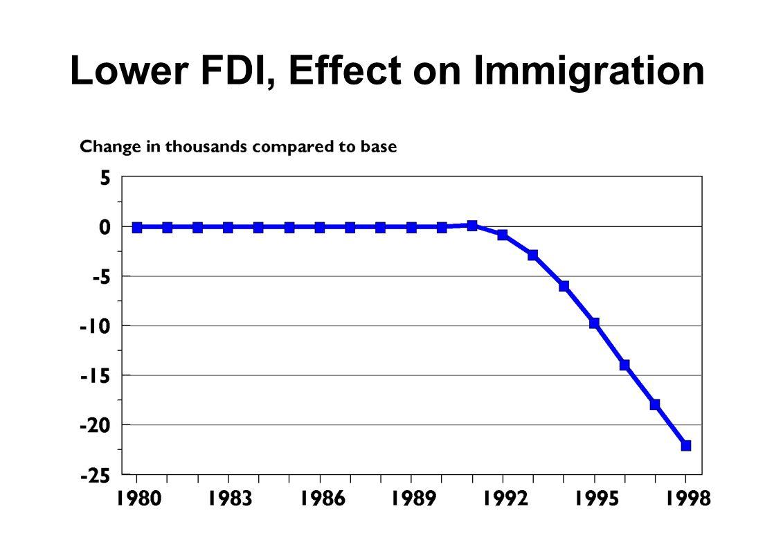 Lower FDI, Effect on Immigration
