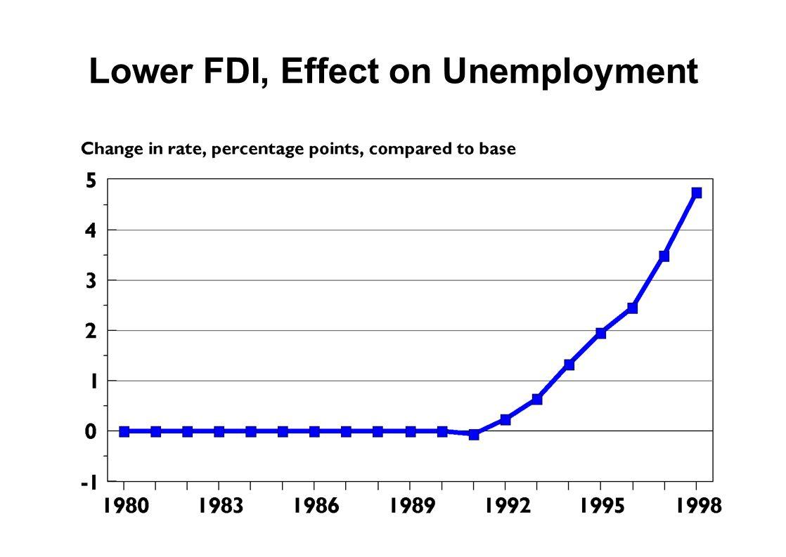 Lower FDI, Effect on Unemployment