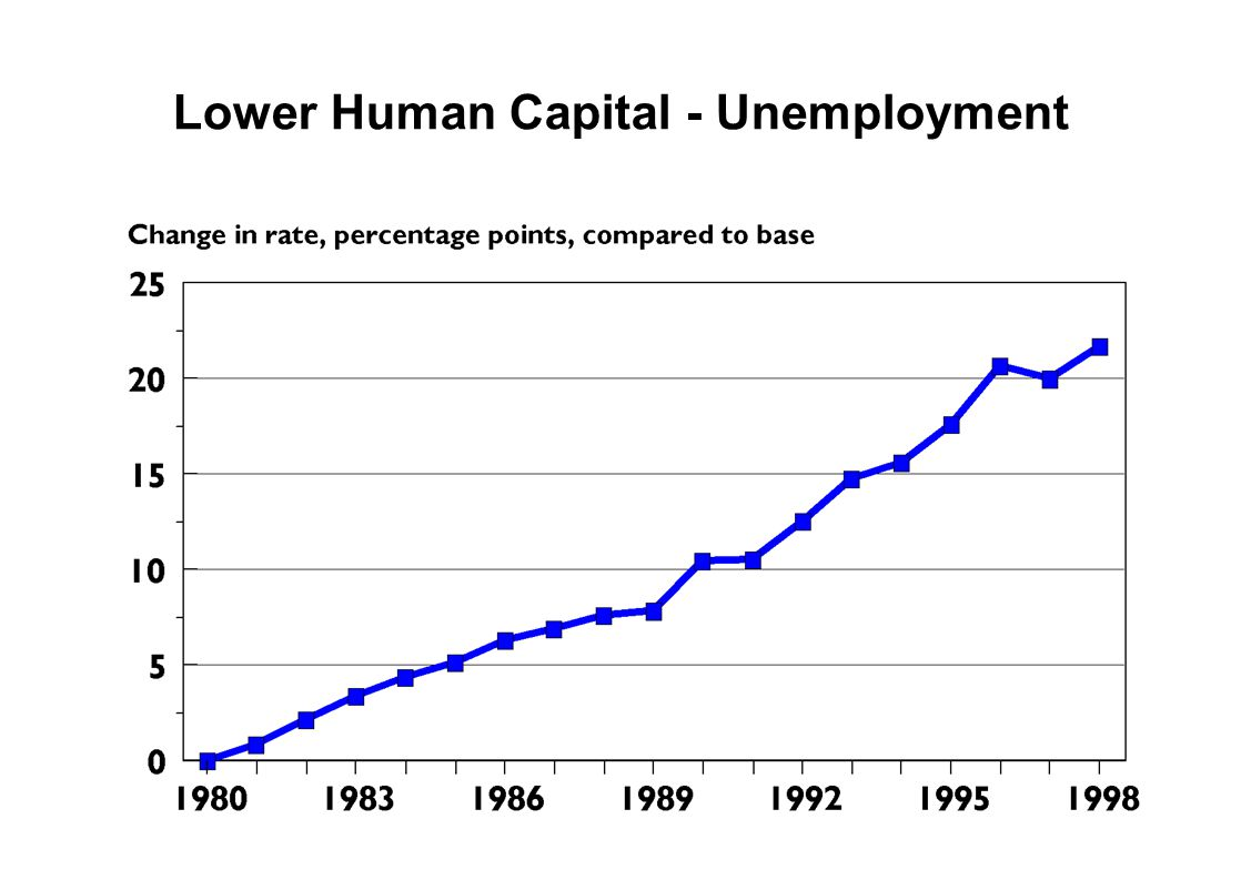 Lower Human Capital - Unemployment