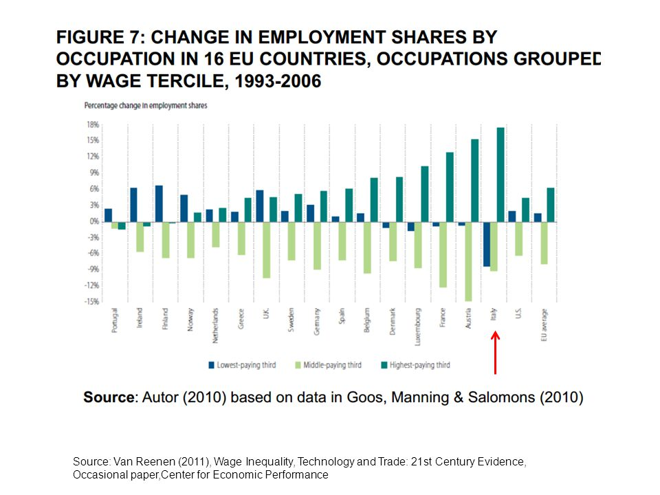 Source: Van Reenen (2011), Wage Inequality, Technology and Trade: 21st Century Evidence, Occasional paper,Center for Economic Performance