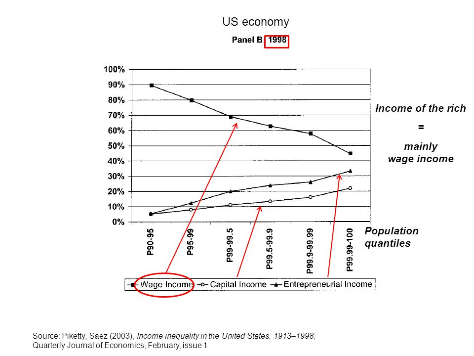 US economy Income of the rich = mainly wage income Population quantiles