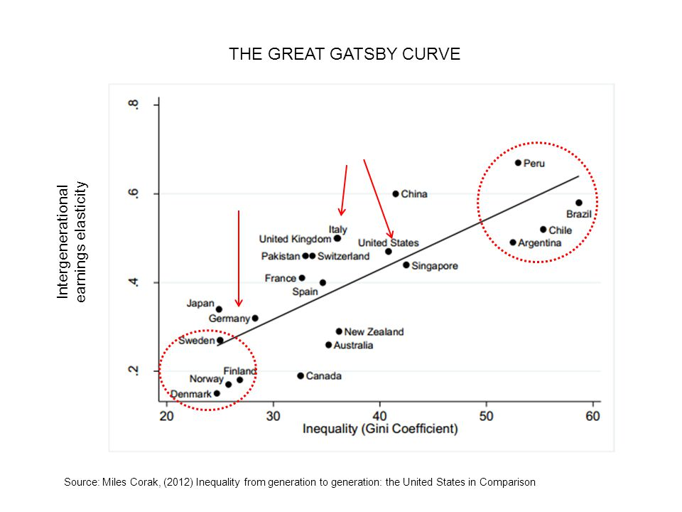 THE GREAT GATSBY CURVE Intergenerational earnings elasticity Source: Miles Corak, (2012) Inequality from generation to generation: the United States in Comparison