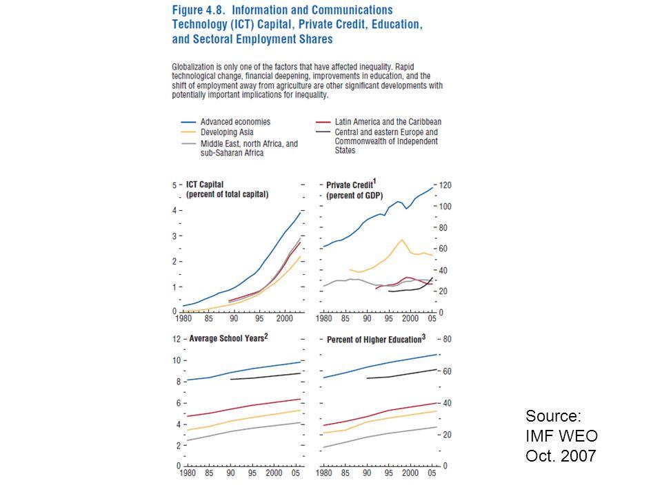 Source: IMF WEO Oct. 2007