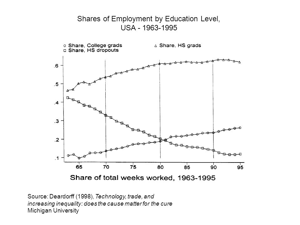 Source: Deardorff (1998), Technology, trade, and increasing inequality: does the cause matter for the cure Michigan University Shares of Employment by Education Level, USA - 1963-1995