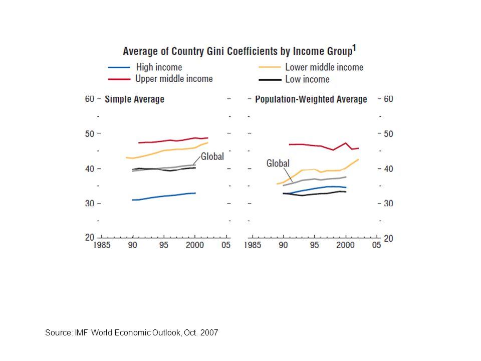 Source: IMF World Economic Outlook, Oct. 2007