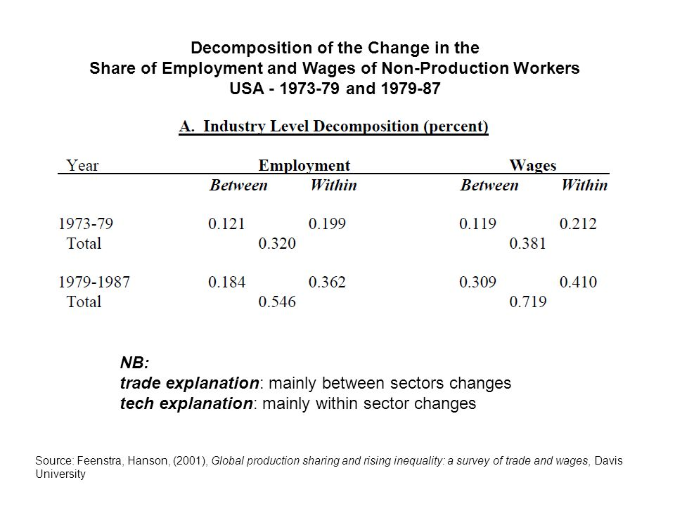 Decomposition of the Change in the Share of Employment and Wages of Non-Production Workers USA - 1973-79 and 1979-87 NB: trade explanation: mainly between sectors changes tech explanation: mainly within sector changes Source: Feenstra, Hanson, (2001), Global production sharing and rising inequality: a survey of trade and wages, Davis University