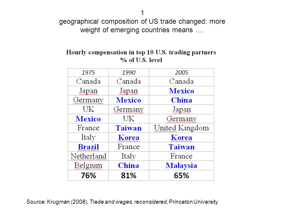 1 geographical composition of US trade changed: more weight of emerging countries means ….