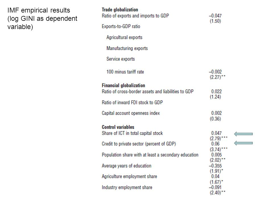 IMF empirical results (log GINI as dependent variable)