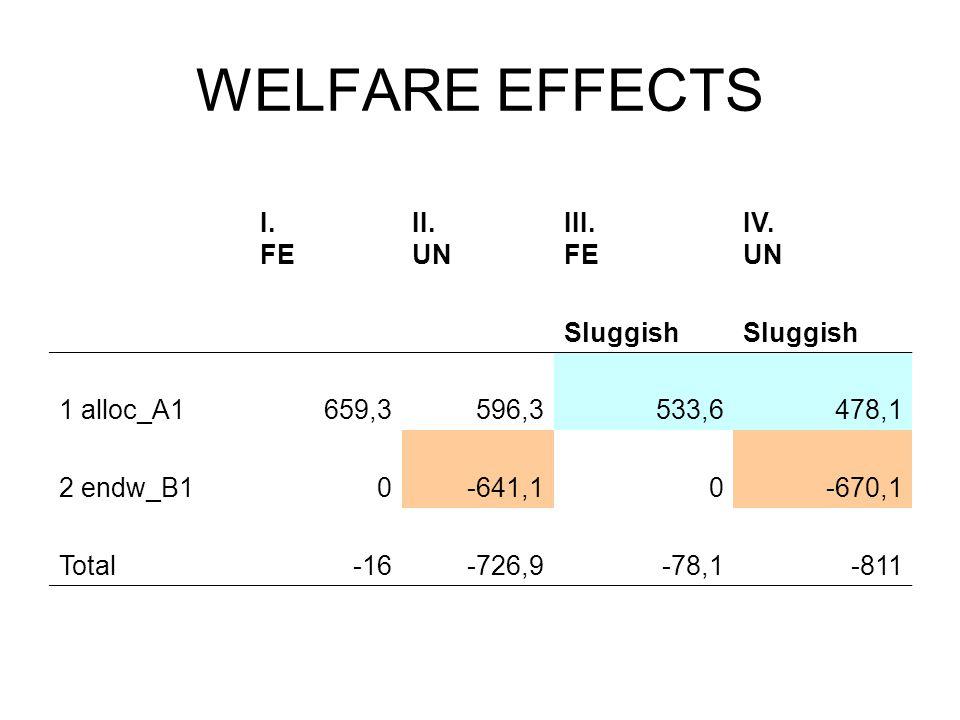 WELFARE EFFECTS I. FE II. UN III. FE IV. UN Sluggish 1 alloc_A1659,3596,3533,6478,1 2 endw_B10-641,10-670,1 Total-16-726,9-78,1-811