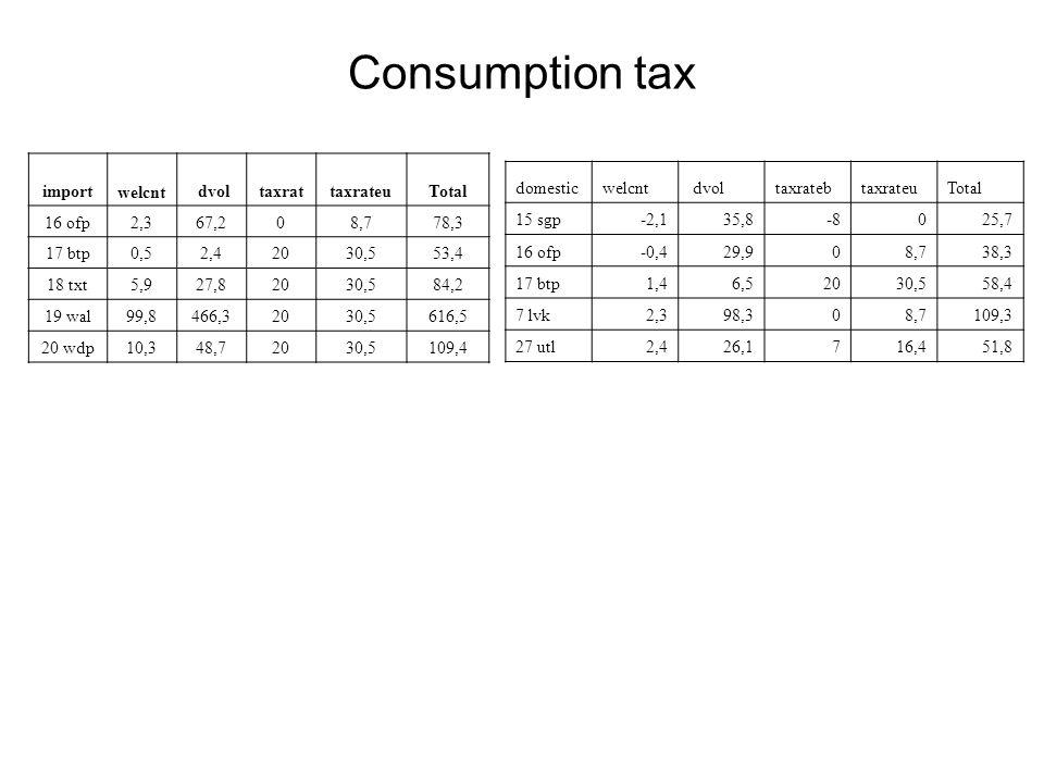 Consumption tax import welcnt dvoltaxrattaxrateuTotal 16 ofp2,367,208,778,3 17 btp0,52,42030,553,4 18 txt5,927,82030,584,2 19 wal99,8466,32030,5616,5