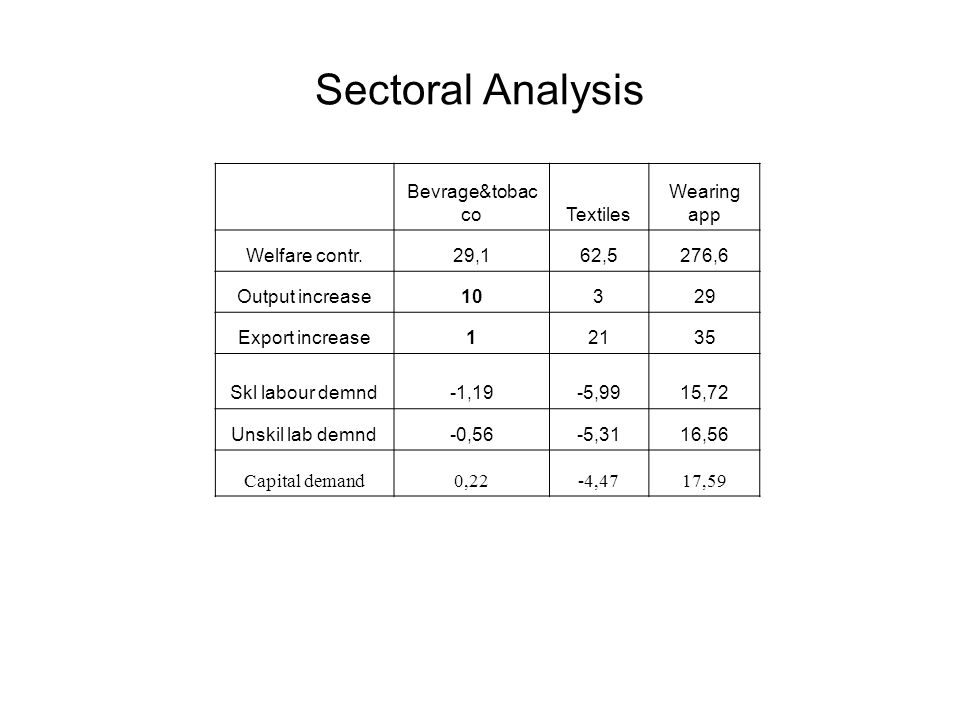 Sectoral Analysis Bevrage&tobac coTextiles Wearing app Welfare contr.29,162,5276,6 Output increase10329 Export increase12135 Skl labour demnd-1,19-5,9