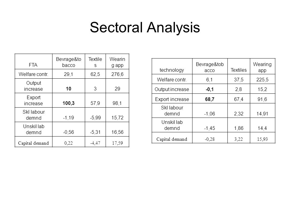 Sectoral Analysis FTA Bevrage&to bacco Textile s Wearin g app Welfare contr.29,162,5276,6 Output increase10329 Export increase100,357,998,1 Skl labour demnd-1,19-5,9915,72 Unskil lab demnd-0,56-5,3116,56 Capital demand0,22-4,4717,59 technology Bevrage&tob accoTextiles Wearing app Welfare contr.6,137,5225,5 Output increase-0,12,815,2 Export increase68,767,491,6 Skl labour demnd-1,062,3214,91 Unskil lab demnd-1,451,8614,4 Capital demand-0,283,2215,93