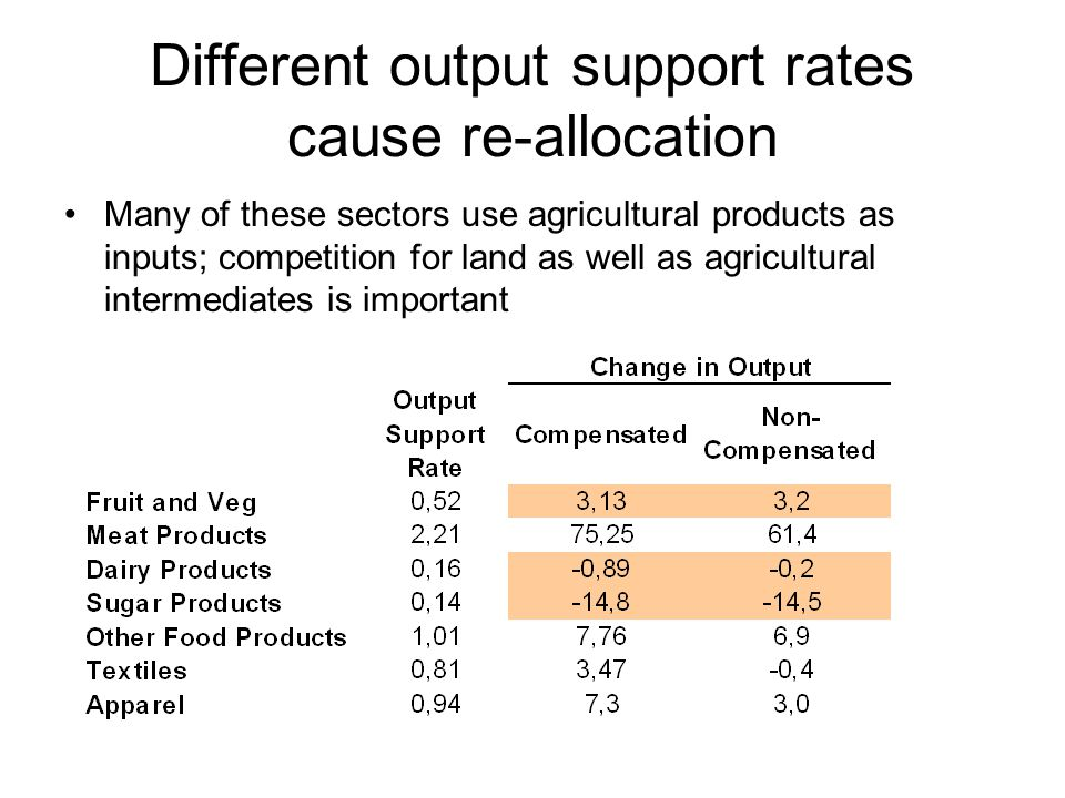 Different output support rates cause re-allocation Many of these sectors use agricultural products as inputs; competition for land as well as agricultural intermediates is important