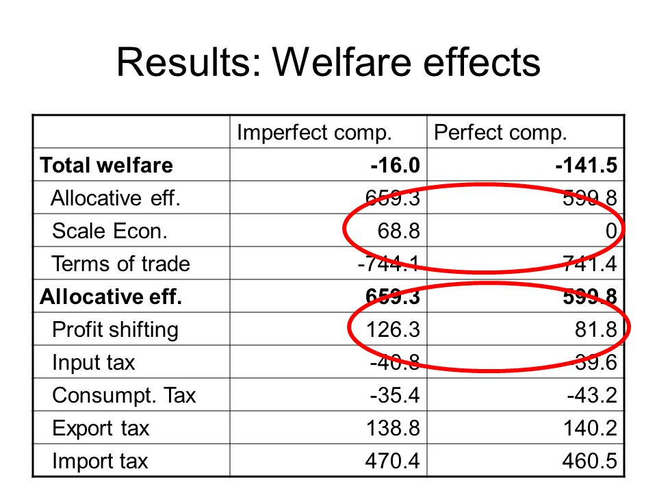 Results: Welfare effects Imperfect comp.Perfect comp.