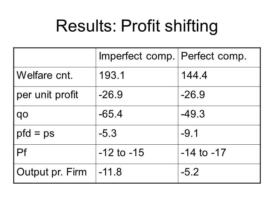 Results: Profit shifting Imperfect comp.Perfect comp. Welfare cnt.193.1144.4 per unit profit-26.9 qo-65.4-49.3 pfd = ps-5.3-9.1 Pf-12 to -15-14 to -17