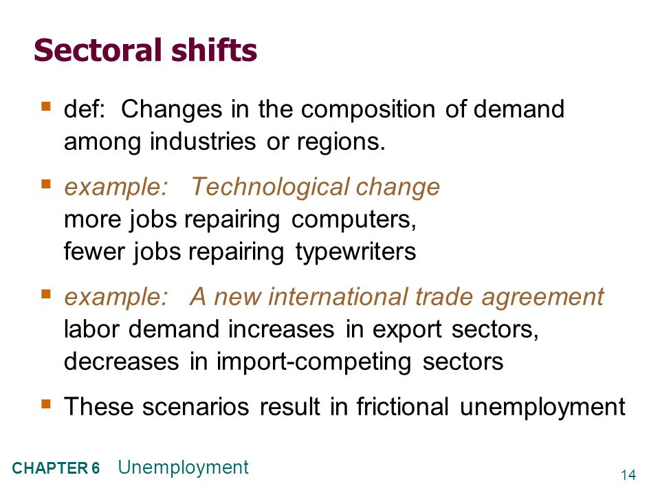 14 CHAPTER 6 Unemployment Sectoral shifts  def: Changes in the composition of demand among industries or regions.