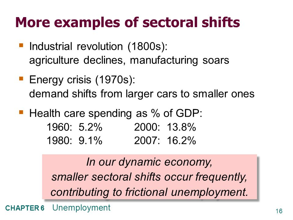 16 CHAPTER 6 Unemployment More examples of sectoral shifts  Industrial revolution (1800s): agriculture declines, manufacturing soars  Energy crisis (1970s): demand shifts from larger cars to smaller ones  Health care spending as % of GDP: 1960: 5.2%2000: 13.8% 1980: 9.1%2007: 16.2% In our dynamic economy, smaller sectoral shifts occur frequently, contributing to frictional unemployment.