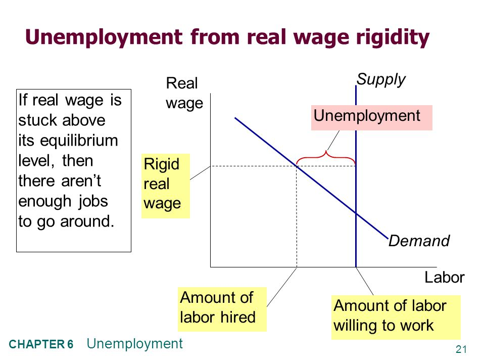 21 CHAPTER 6 Unemployment Unemployment from real wage rigidity Labor Real wage Supply Demand Unemployment Rigid real wage Amount of labor willing to work Amount of labor hired If real wage is stuck above its equilibrium level, then there aren't enough jobs to go around.