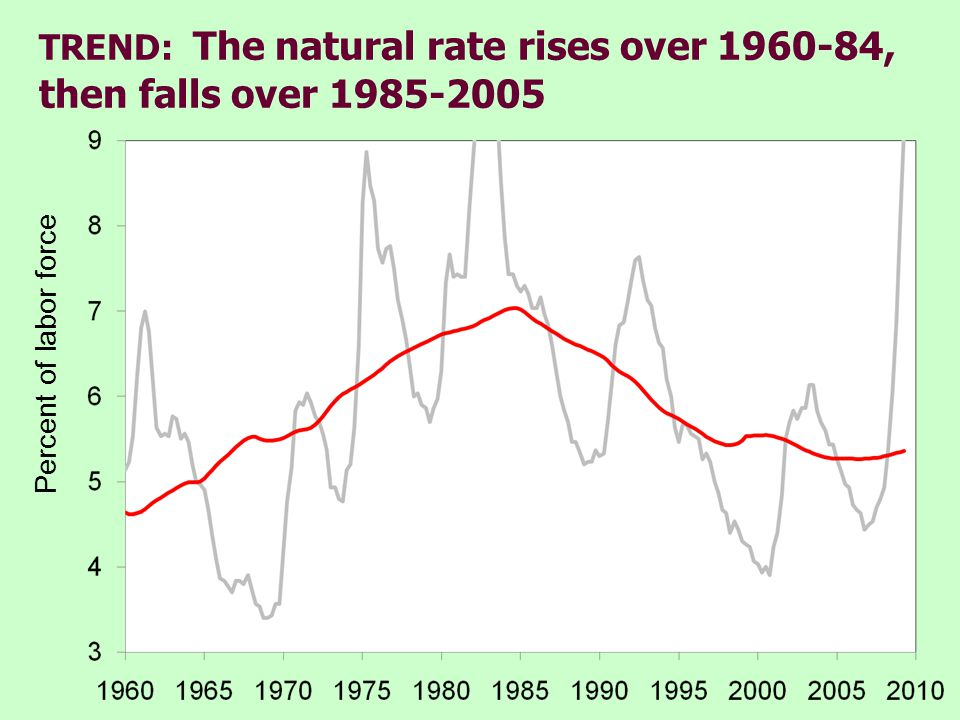 TREND: The natural rate rises over 1960-84, then falls over 1985-2005 Percent of labor force
