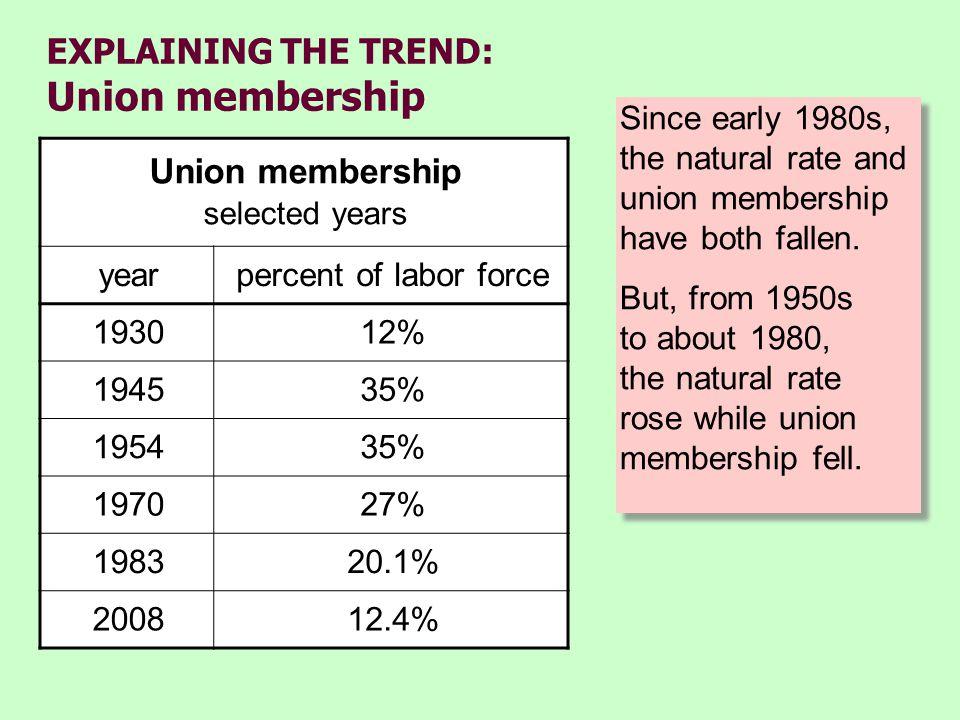 EXPLAINING THE TREND: Union membership Since early 1980s, the natural rate and union membership have both fallen.
