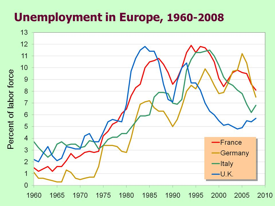 Unemployment in Europe, 1960-2008 Percent of labor force