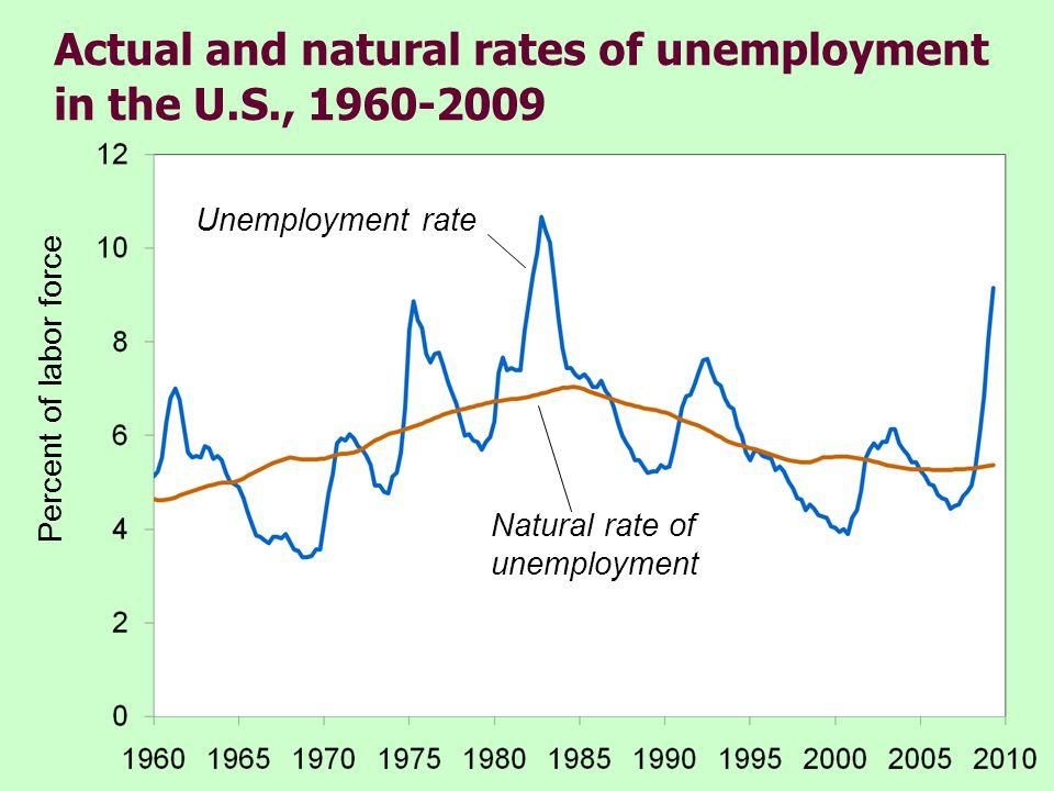 25 CHAPTER 6 Unemployment 2.