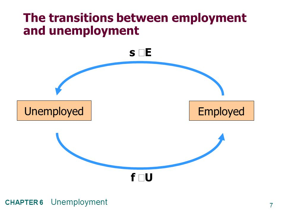 8 CHAPTER 6 Unemployment The steady state condition  Definition: the labor market is in steady state, or long-run equilibrium, if the unemployment rate is constant.