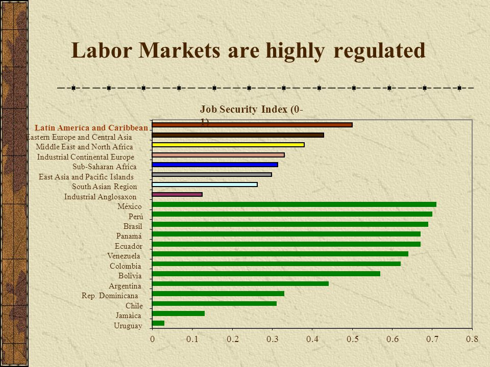 Labor Markets are highly regulated Job Security Index (0- 1) 00.10.20.30.40.50.60.70.8 Uruguay Jamaica Chile Rep.