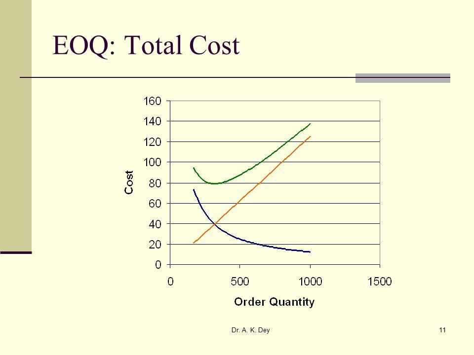 Dr. A. K. Dey11 EOQ: Total Cost