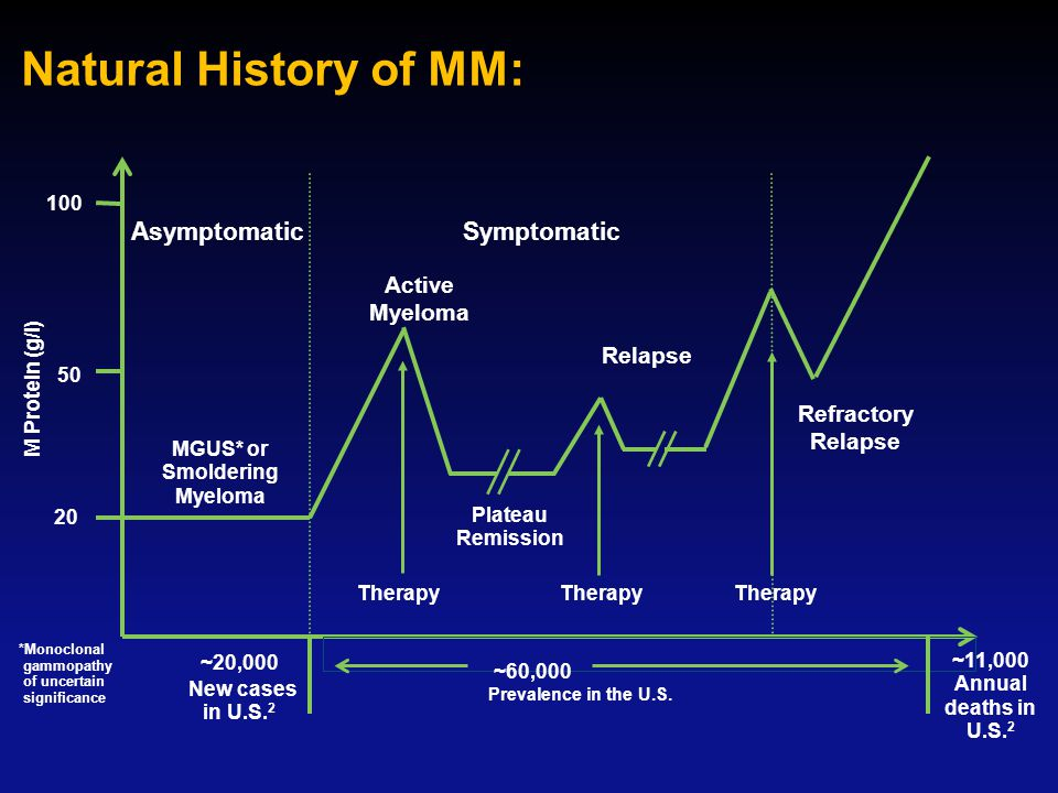 Natural History of MM: Asymptomatic 20 50 100 Refractory Relapse MGUS* or Smoldering Myeloma Active Myeloma Plateau Remission Symptomatic Relapse Ther