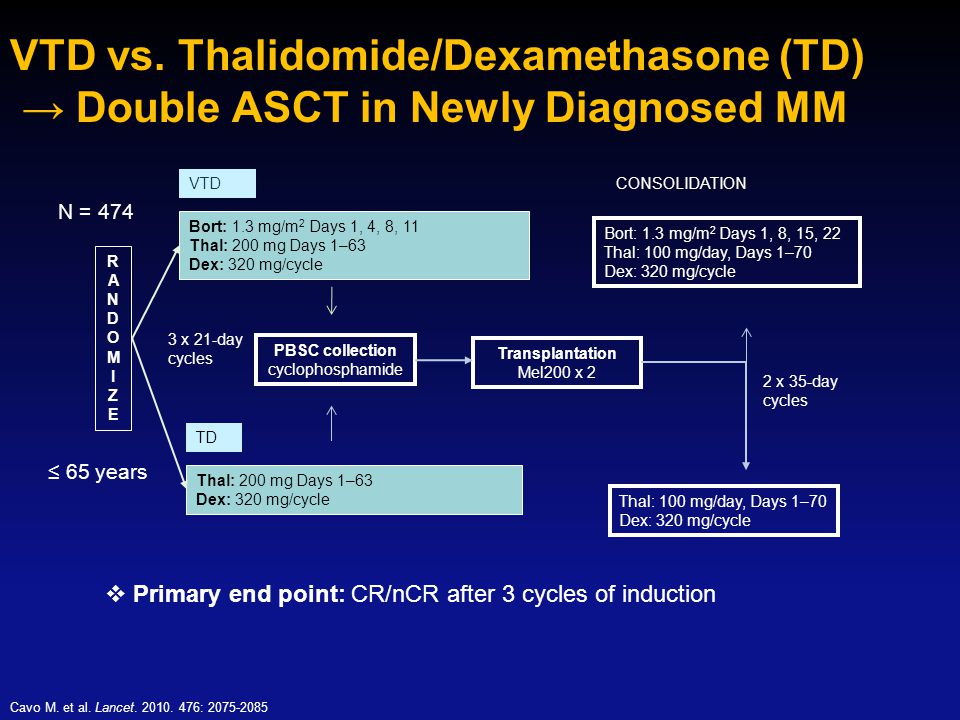 VTD vs. Thalidomide/Dexamethasone (TD) → Double ASCT in Newly Diagnosed MM Cavo M. et al. Lancet. 2010. 476: 2075-2085  Primary end point: CR/nCR aft