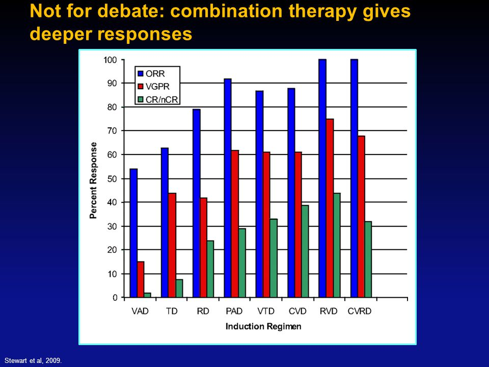Stewart et al, 2009. Not for debate: combination therapy gives deeper responses