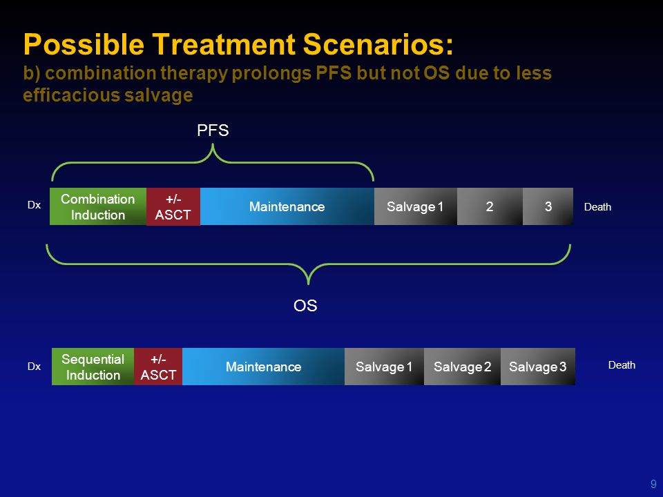 Possible Treatment Scenarios: b) combination therapy prolongs PFS but not OS due to less efficacious salvage 9 Combination Induction +/- ASCT Maintena