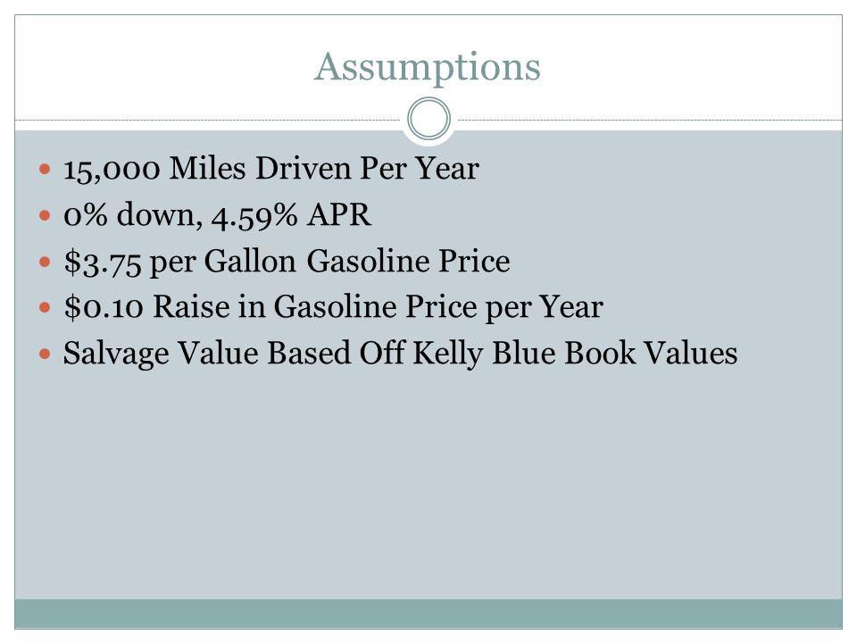 Honda Fit YearFinancingInsuranceState FeesFuelMaintenanceRepairsTotalPV of Total 1$3,733$1,236$110$1,786$98$0$6,963$6,760 2$3,733$1,236$73$1,833$137$0$7,012$6,610 3$3,733$1,236$73$1,881$288$78$7,289$6,670 4$3,733$1,236$68$1,929$570$168$7,704$6,845 5$3,733$1,236$68$1,976$288$341$7,642$6,592 Totals $33,477 Salvage Value -$5,661.00-$4,883 Final Cost of Ownership $28,594