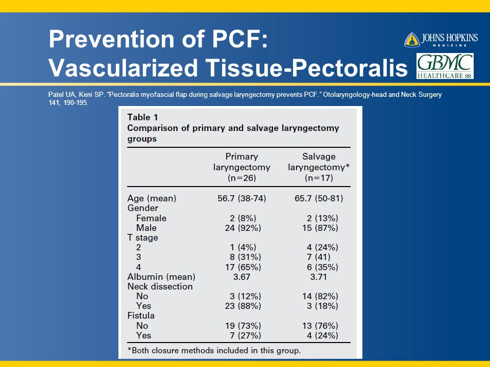 Prevention of PCF: Vascularized Tissue-Pectoralis Patel UA, Keni SP.