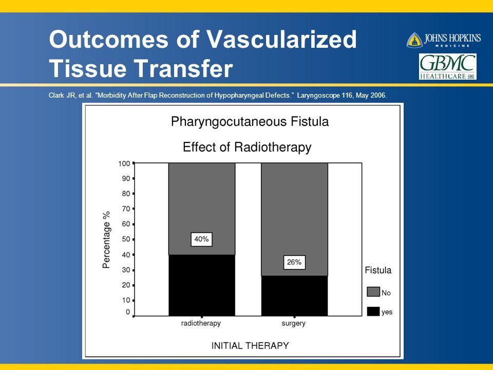 Outcomes of Vascularized Tissue Transfer Clark JR, et al.