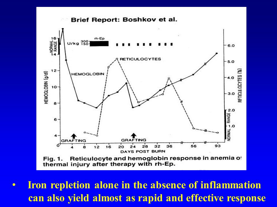 Iron repletion alone in the absence of inflammation can also yield almost as rapid and effective response