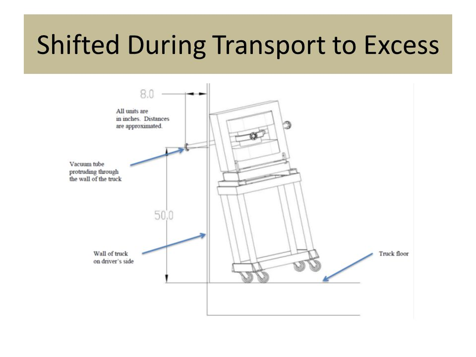 Shifted During Transport to Excess