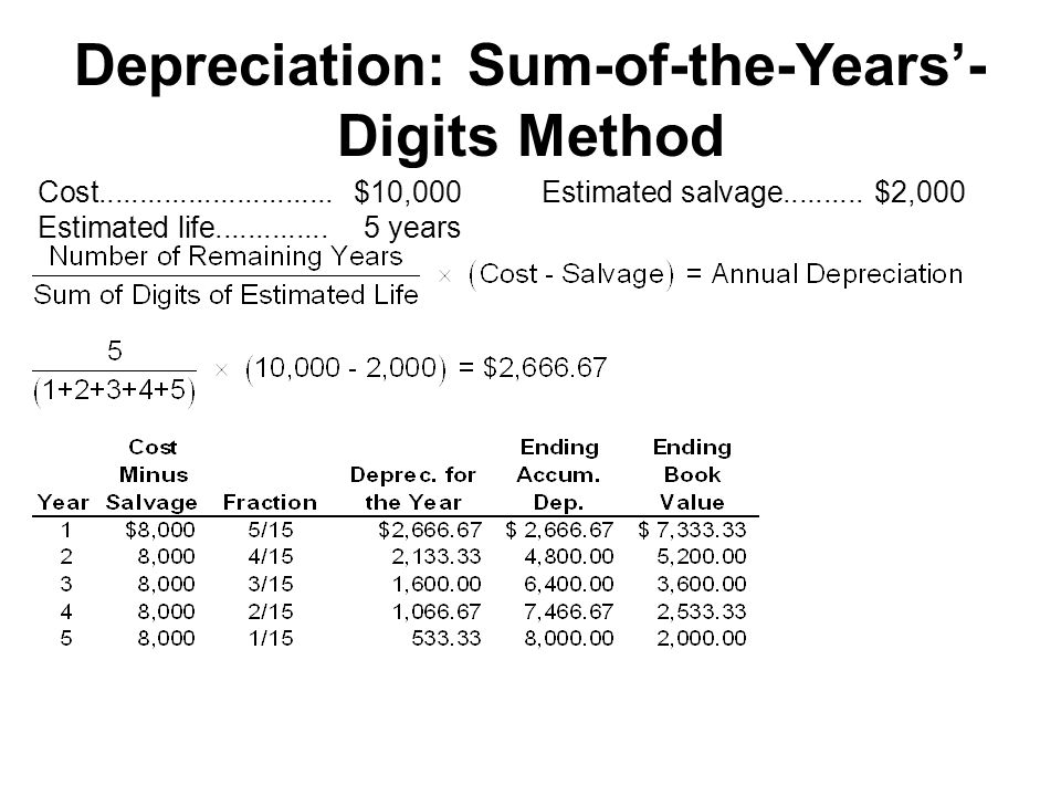 Depreciation: Sum-of-the-Years'- Digits Method Cost.............................$10,000Estimated salvage..........$2,000 Estimated life..............5