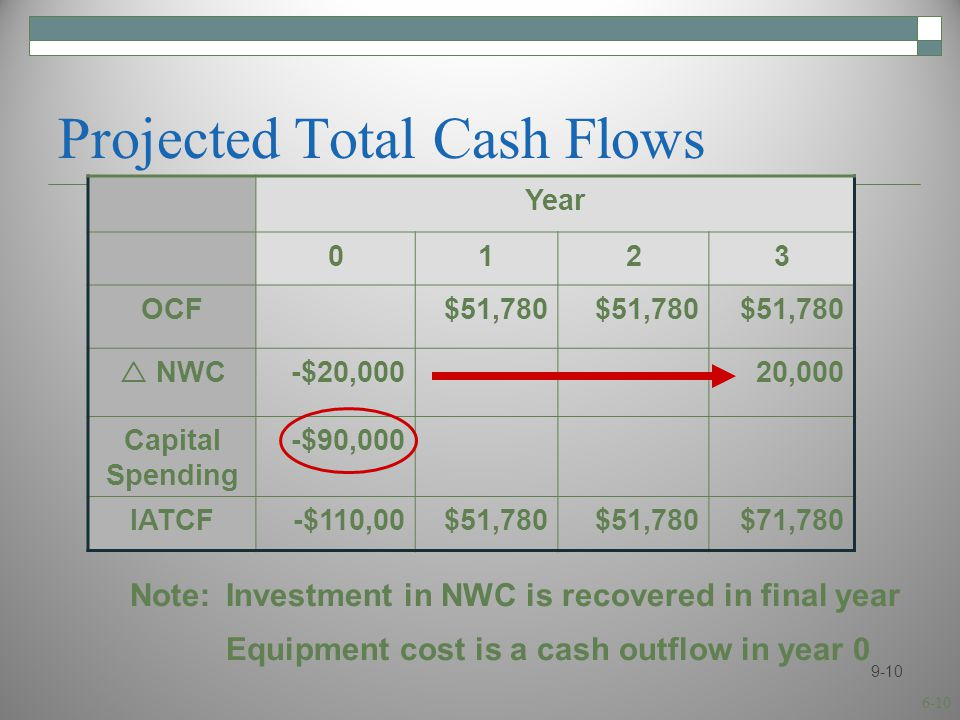 6-10 Projected Total Cash Flows Year 0123 OCF$51,780  NWC -$20,00020,000 Capital Spending -$90,000 IATCF-$110,00$51,780 $71,780 9-10 Note:Investment in NWC is recovered in final year Equipment cost is a cash outflow in year 0