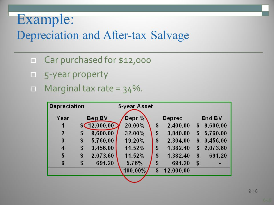 6-18 Example: Depreciation and After-tax Salvage  Car purchased for $12,000  5-year property  Marginal tax rate = 34%.