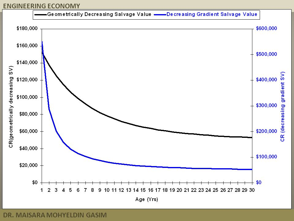 ENGINEERING ECONOMY DR. MAISARA MOHYELDIN GASIM
