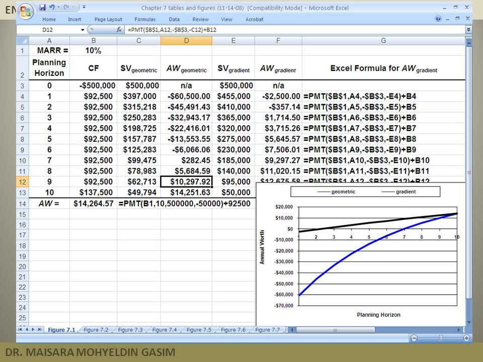 ENGINEERING ECONOMY DR. MAISARA MOHYELDIN GASIM Annual Worth Analysis Multiple Alternatives