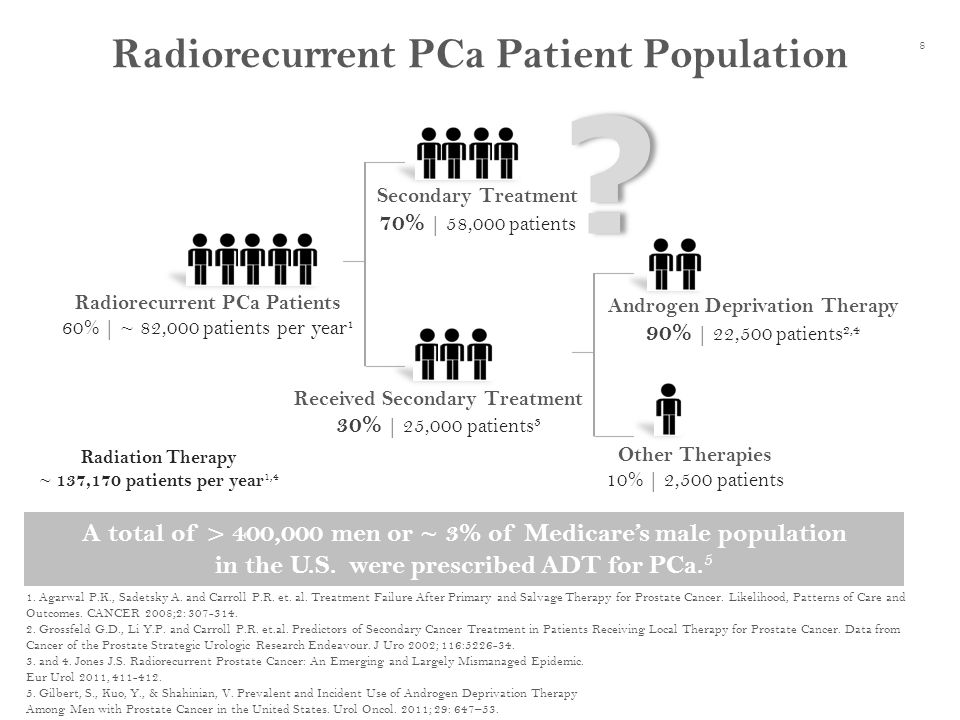 Radiorecurrent PCa Patient Population Radiation Therapy ~ 137,170 patients per year 1,4 1.