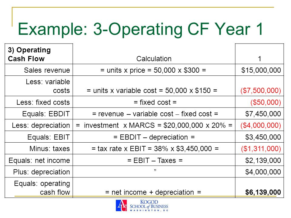 Example: 3-Operating CF Year 1 3) Operating Cash FlowCalculation1 Sales revenue= units x price = 50,000 x $300 = $15,000,000 Less: variable costs= units x variable cost = 50,000 x $150 = ($7,500,000) Less: fixed costs = fixed cost =($50,000) Equals: EBDIT = revenue – variable cost – fixed cost =$7,450,000 Less: depreciation= investment x MARCS = $20,000,000 x 20% =($4,000,000) Equals: EBIT= EBDIT – depreciation =$3,450,000 Minus: taxes = tax rate x EBIT = 38% x $3,450,000 =($1,311,000) Equals: net income = EBIT – Taxes =$2,139,000 Plus: depreciation $4,000,000 Equals: operating cash flow= net income + depreciation = $6,139,000