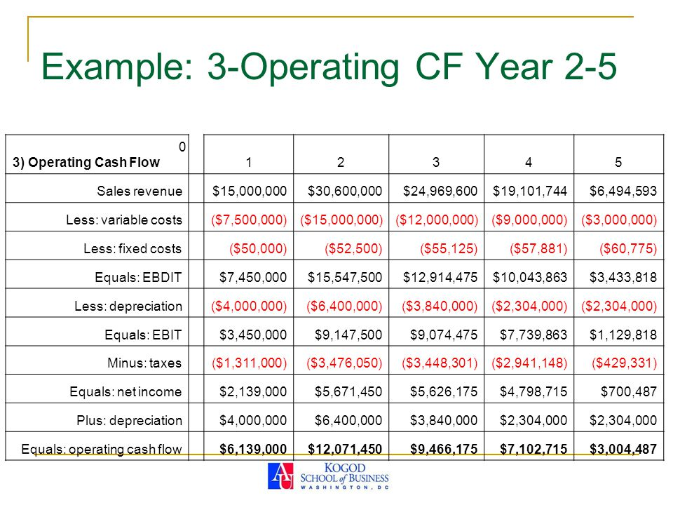 Example: 3-Operating CF Year 2-5 3) Operating Cash Flow 0 12345 Sales revenue $15,000,000$30,600,000$24,969,600$19,101,744$6,494,593 Less: variable costs ($7,500,000)($15,000,000)($12,000,000)($9,000,000)($3,000,000) Less: fixed costs ($50,000)($52,500)($55,125)($57,881)($60,775) Equals: EBDIT $7,450,000$15,547,500$12,914,475$10,043,863$3,433,818 Less: depreciation ($4,000,000)($6,400,000)($3,840,000)($2,304,000) Equals: EBIT $3,450,000$9,147,500$9,074,475$7,739,863$1,129,818 Minus: taxes ($1,311,000)($3,476,050)($3,448,301)($2,941,148)($429,331) Equals: net income $2,139,000$5,671,450$5,626,175$4,798,715$700,487 Plus: depreciation $4,000,000$6,400,000$3,840,000$2,304,000 Equals: operating cash flow $6,139,000$12,071,450$9,466,175$7,102,715$3,004,487